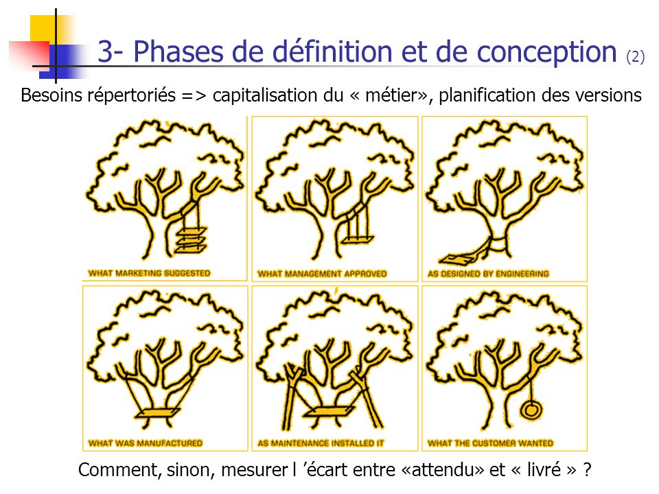 3- Phases de définition et de conception (2) Besoins répertoriés => capitalisation du « métier», planification des versions Comment, sinon, mesurer l