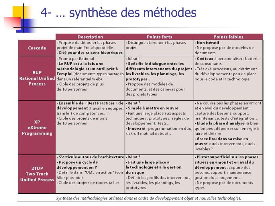 4- … synthèse des méthodes