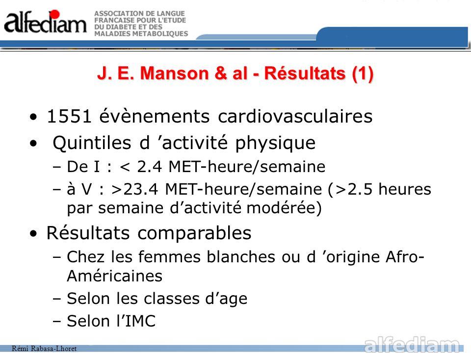 Rémi Rabasa-Lhoret J. E. Manson & al - Résultats (1) 1551 évènements cardiovasculaires Quintiles d activité physique –De I : < 2.4 MET-heure/semaine –