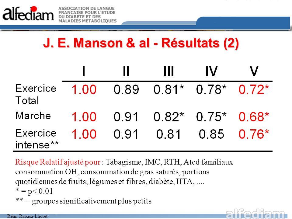 Rémi Rabasa-Lhoret J. E. Manson & al - Résultats (2) Risque Relatif ajusté pour : Tabagisme, IMC, RTH, Atcd familiaux consommation OH, consommation de