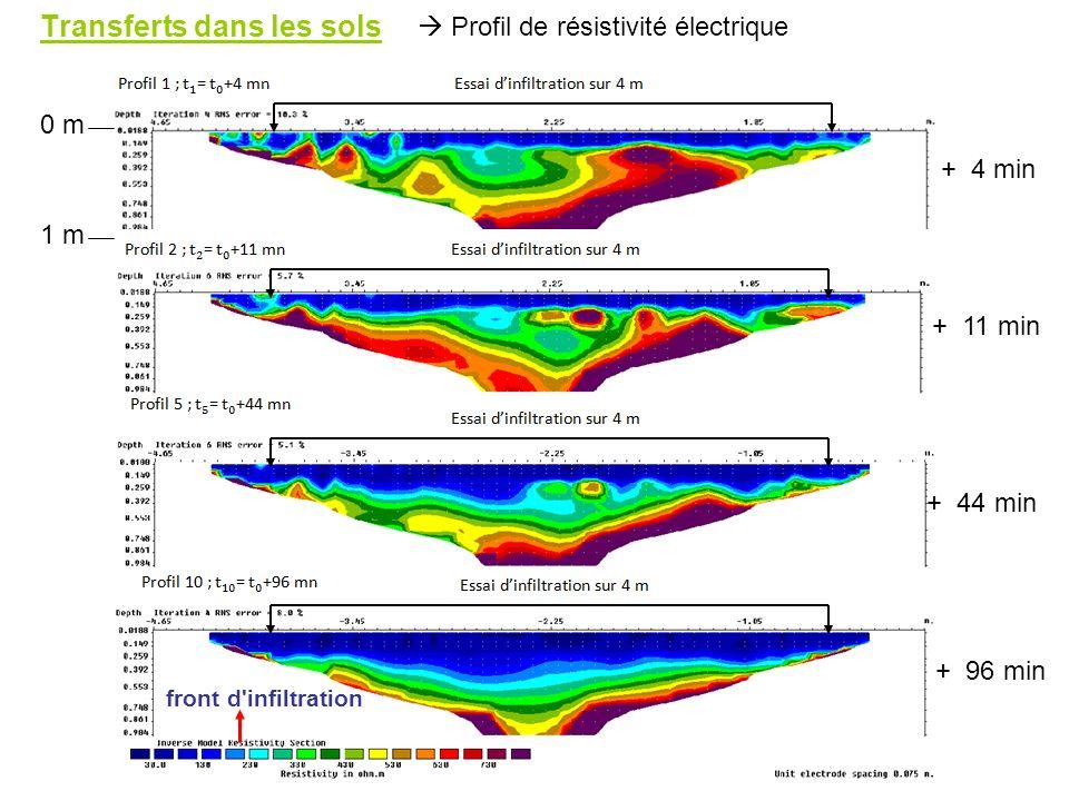 front d'infiltration 1 m 0 m + 4 min + 11 min + 44 min + 96 min Profil de résistivité électrique Transferts dans les sols