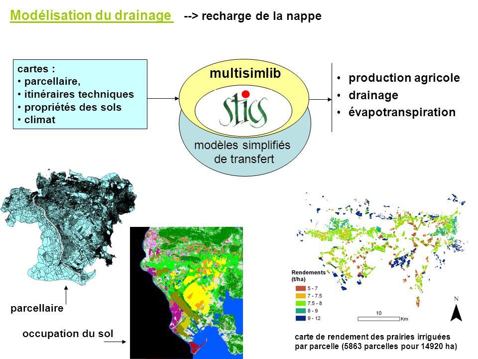 modèles simplifiés de transfert production agricole drainage évapotranspiration cartes : parcellaire, itinéraires techniques propriétés des sols clima