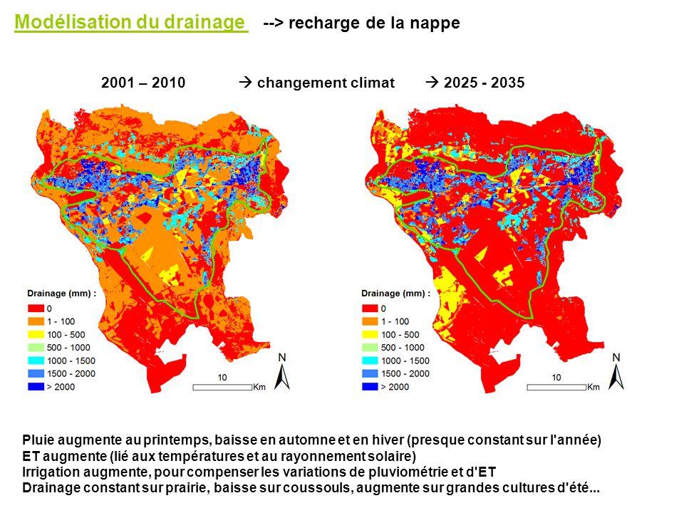 Modélisation du drainage --> recharge de la nappe 2001 – 2010 changement climat 2025 - 2035 Pluie augmente au printemps, baisse en automne et en hiver