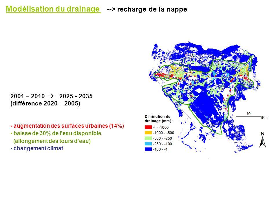 Modélisation du drainage --> recharge de la nappe 2001 – 2010 2025 - 2035 (différence 2020 – 2005) - augmentation des surfaces urbaines (14%) - baisse