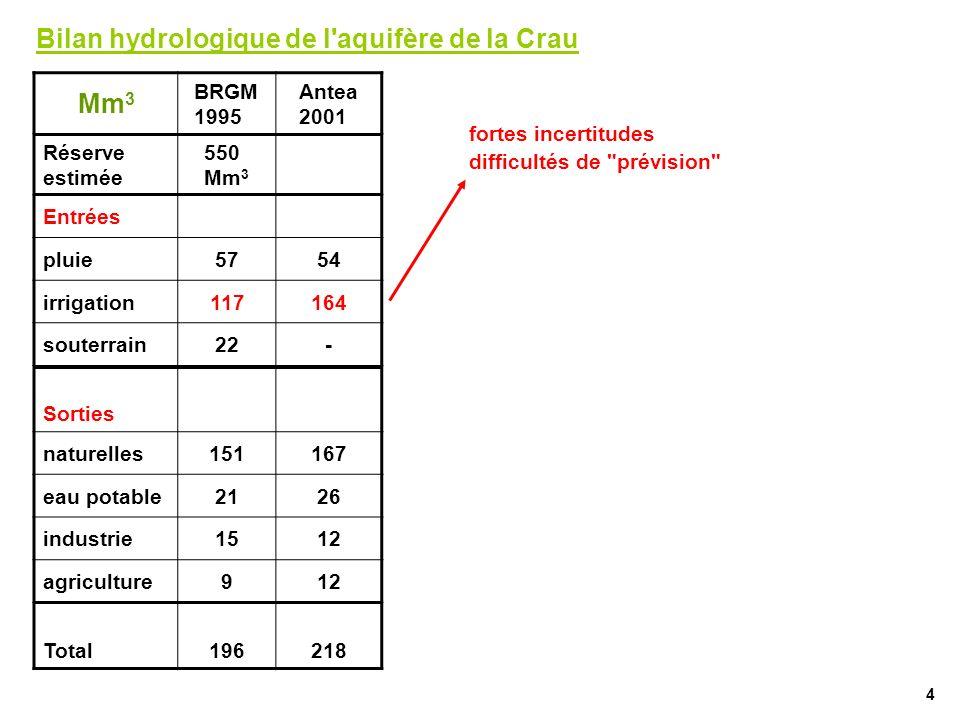 Bilan hydrologique de l'aquifère de la Crau Mm 3 BRGM 1995 Antea 2001 Réserve estimée 550 Mm 3 Entrées pluie5754 irrigation117164 souterrain22- Sortie