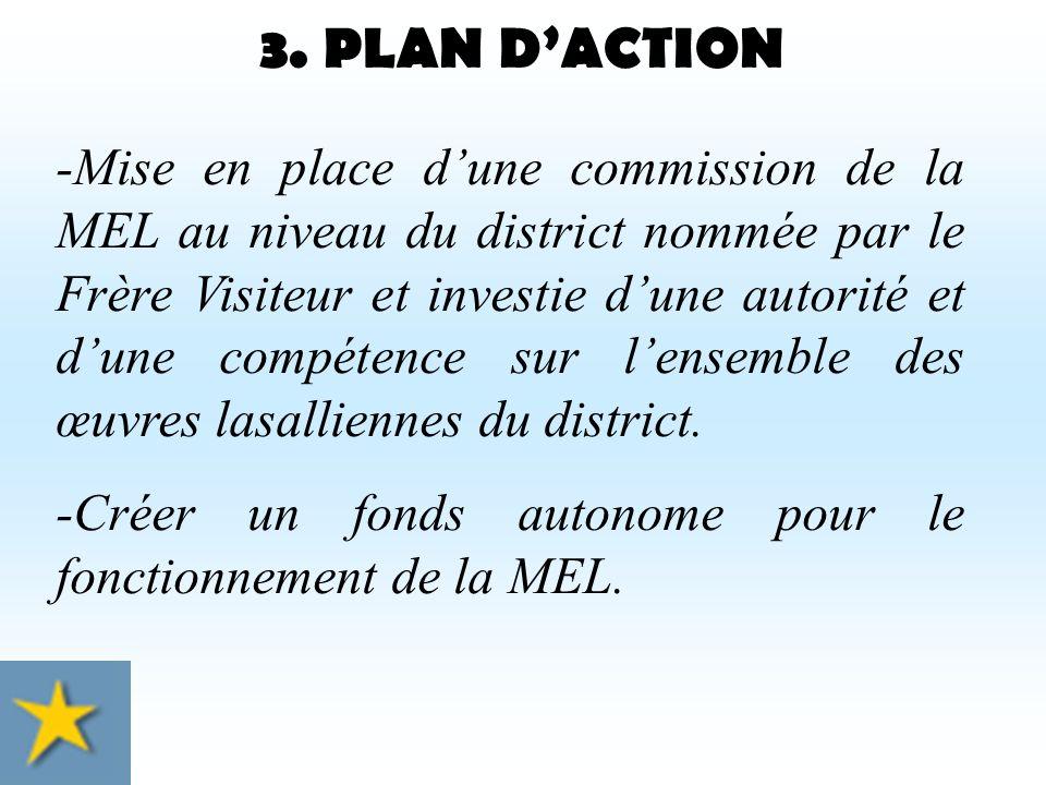 2. PERSPECTIVES -Création dun conseil de la MEL / ASSOCIATION dans chaque district.