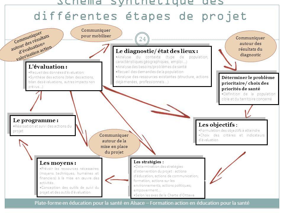 Plate-forme en éducation pour la santé en Alsace – Formation action en éducation pour la santé Schéma synthétique des différentes étapes de projet Les