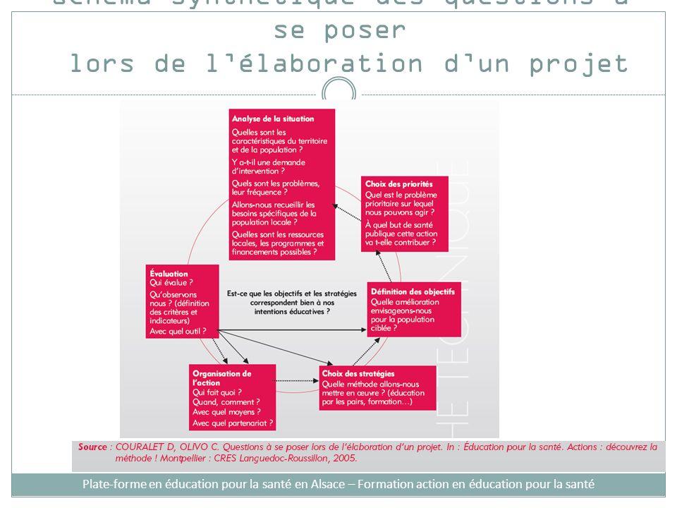 Schéma synthétique des questions à se poser lors de lélaboration dun projet Plate-forme en éducation pour la santé en Alsace – Formation action en édu