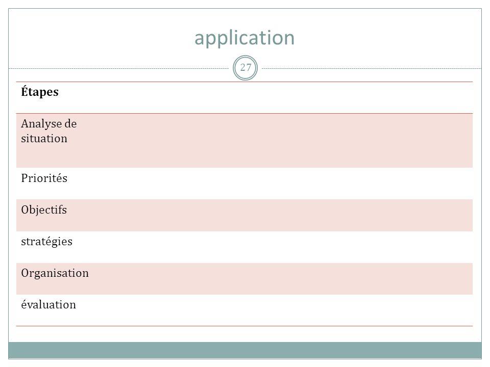 application Étapes Analyse de situation Priorités Objectifs stratégies Organisation évaluation 27