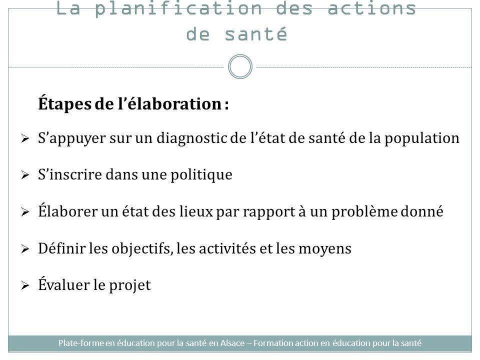 La planification des actions de santé Étapes de lélaboration : Sappuyer sur un diagnostic de létat de santé de la population Sinscrire dans une politi