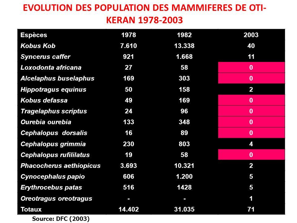 EVOLUTION DES POPULATION DES MAMMIFERES DE OTI- KERAN 1978-2003 Espèces197819822003 Kobus Kob7.61013.33840 Syncerus caffer9211.66811 Loxodonta african