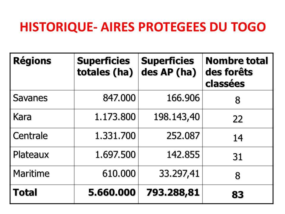 HISTORIQUE- AIRES PROTEGEES DU TOGO Régions Superficies totales (ha) Superficies des AP (ha) Nombre total des forêts classées Savanes847.000166.906 8