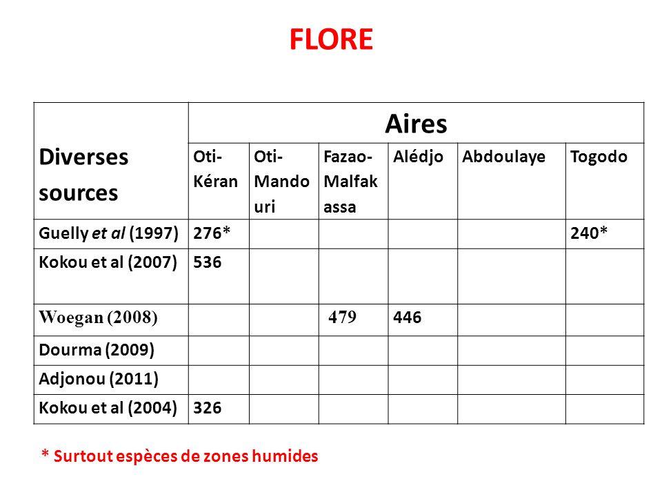 FLORE Diverses sources Aires Oti- Kéran Oti- Mando uri Fazao- Malfak assa AlédjoAbdoulayeTogodo Guelly et al (1997)276*240* Kokou et al (2007)536 Woeg