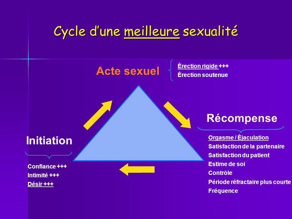 Acte sexuel Récompense Érection rigide +++ Érection soutenue Confiance +++ Intimité +++ Désir +++ Initiation Cycle dune meilleure sexualité Orgasme /