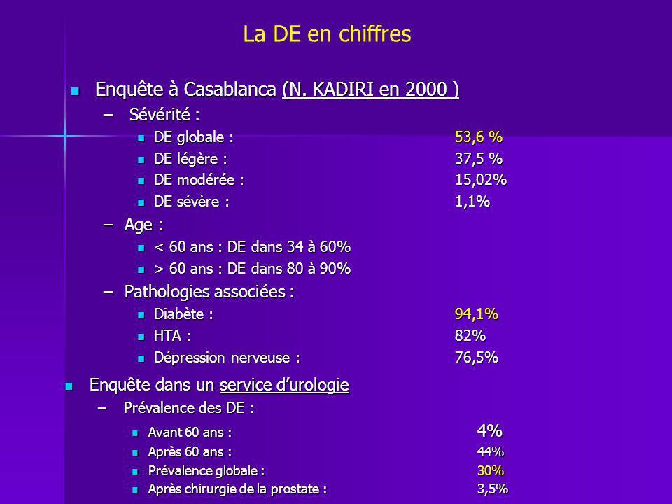 Enquête à Casablanca (N. KADIRI en 2000 ) Enquête à Casablanca (N. KADIRI en 2000 ) – Sévérité : DE globale : 53,6 % DE globale : 53,6 % DE légère :37