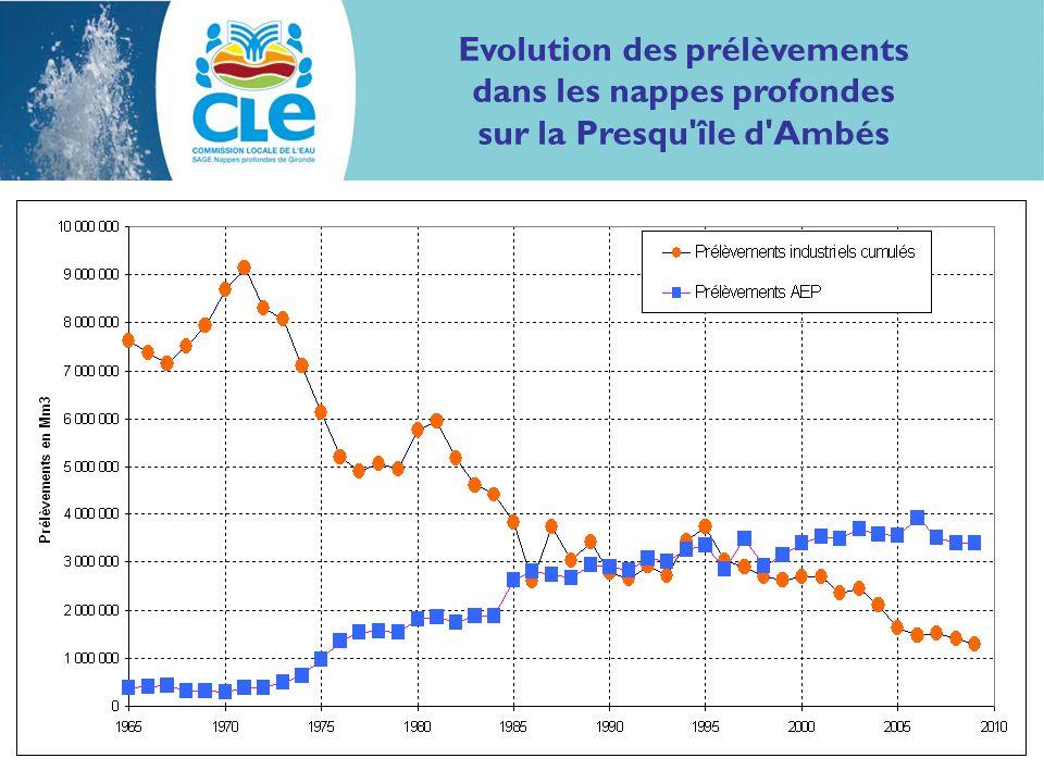 Evolution des prélèvements dans les nappes profondes sur la Presqu'île d'Ambés