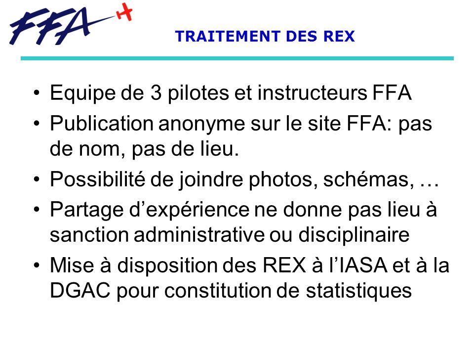 Equipe de 3 pilotes et instructeurs FFA Publication anonyme sur le site FFA: pas de nom, pas de lieu. Possibilité de joindre photos, schémas, … Partag