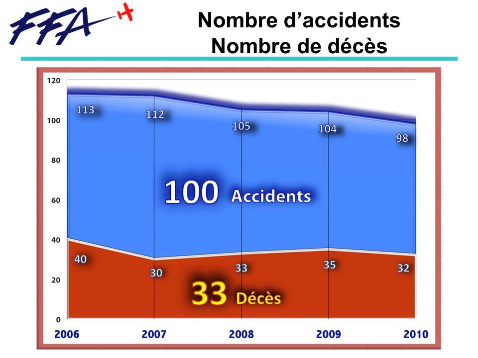 Nombre daccidents Nombre de décès