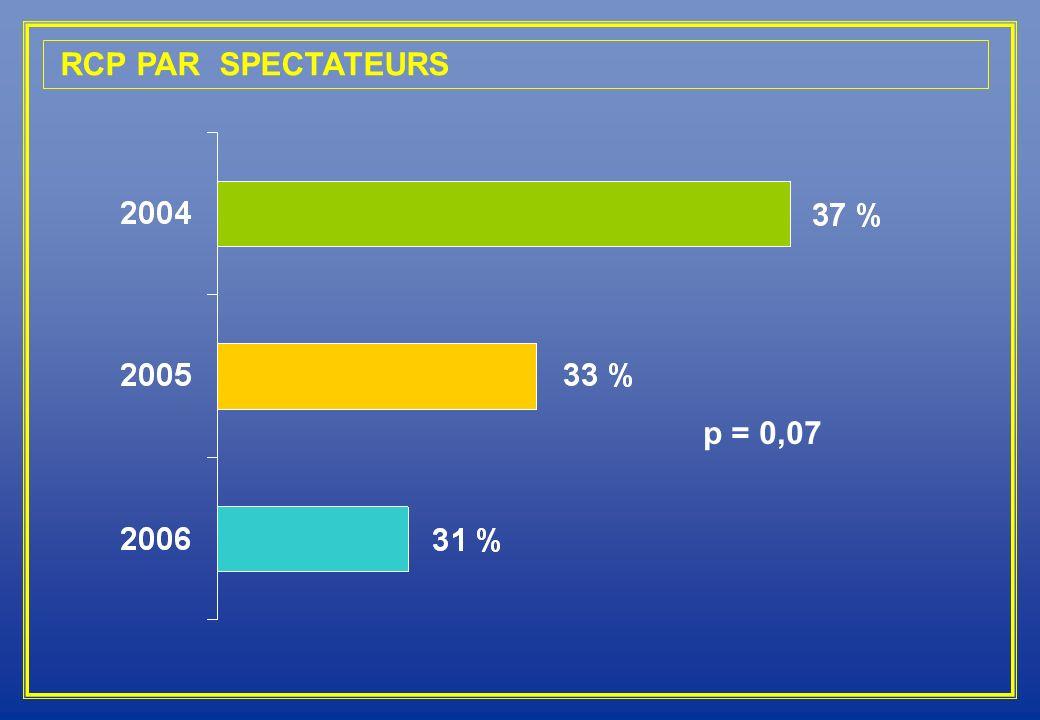 RCP PAR SPECTATEURS p = 0,07