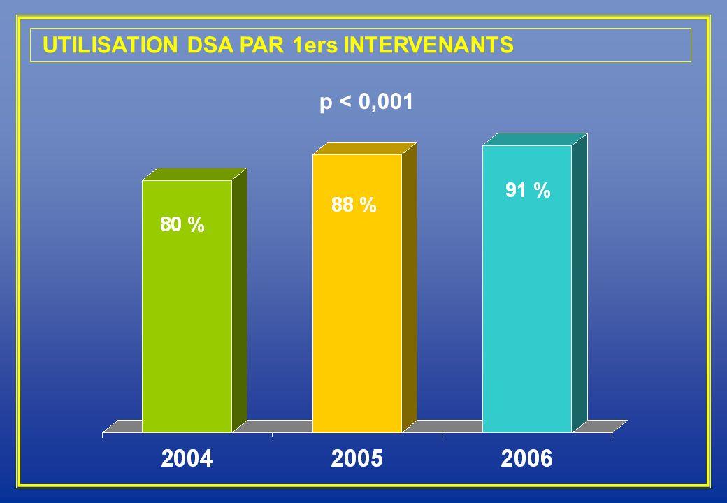 UTILISATION DSA PAR 1ers INTERVENANTS p < 0,001
