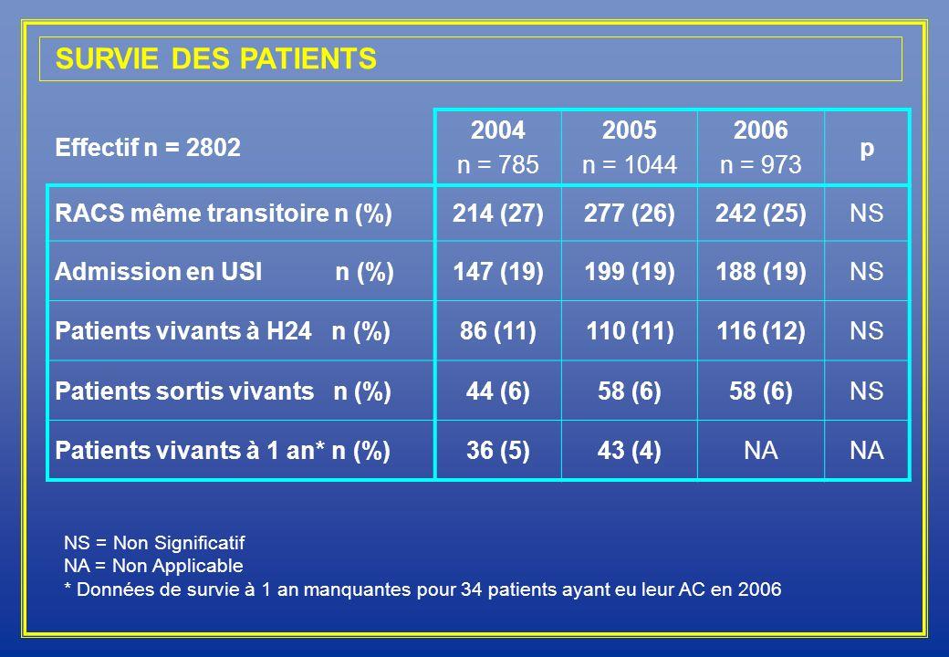 SURVIE DES PATIENTS Effectif n = 2802 2004 n = 785 2005 n = 1044 2006 n = 973 p RACS même transitoire n (%)214 (27)277 (26)242 (25)NS Admission en USI