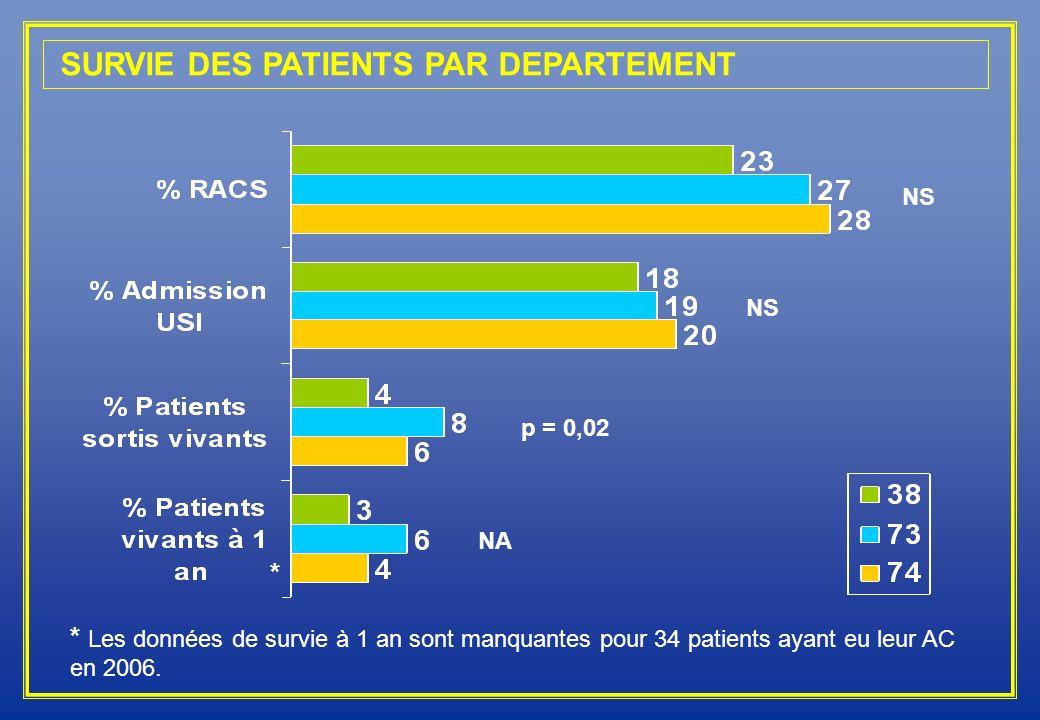 SURVIE DES PATIENTS PAR DEPARTEMENT p = 0,02 * Les données de survie à 1 an sont manquantes pour 34 patients ayant eu leur AC en 2006. * NS NA