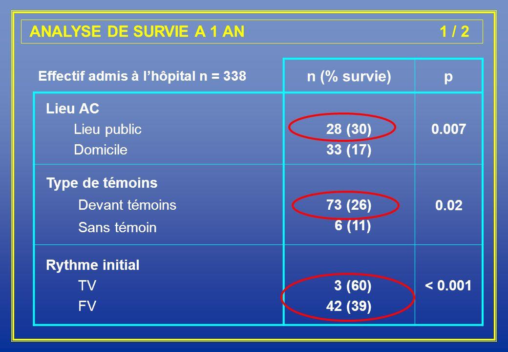 ANALYSE DE SURVIE A 1 AN 1 / 2 Effectif admis à lhôpital n = 338 n (% survie)p Lieu AC Lieu public Domicile 28 (30) 33 (17) 0.007 Type de témoins Deva