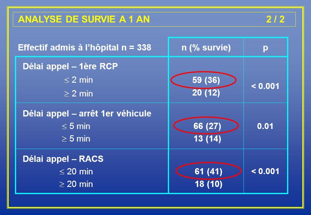 ANALYSE DE SURVIE A 1 AN 2 / 2 Effectif admis à lhôpital n = 338n (% survie)p Délai appel – 1ère RCP 2 min 59 (36) 20 (12) < 0.001 Délai appel – arrêt