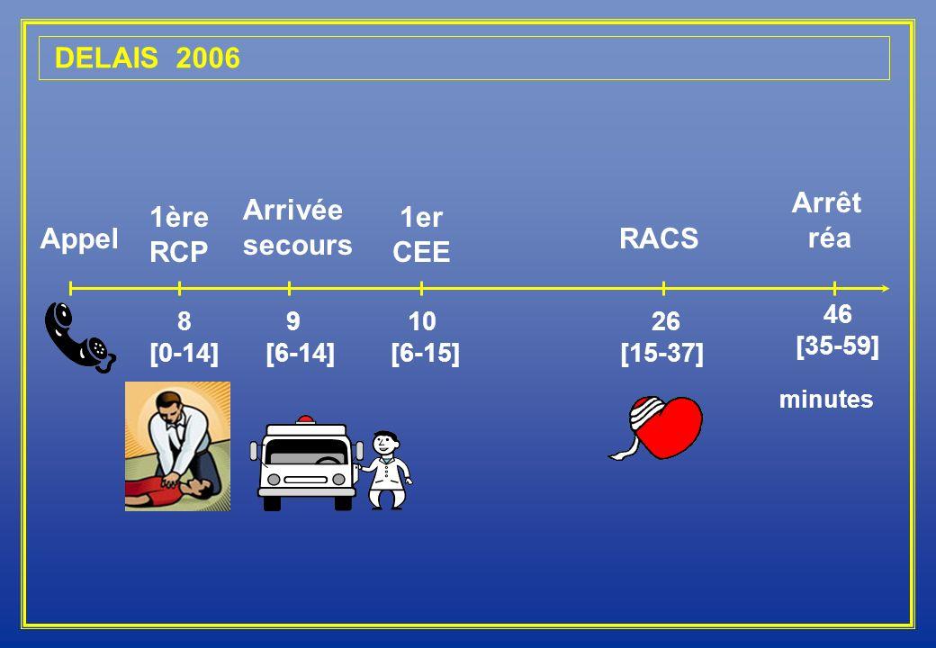 DELAIS 2006 Appel minutes 8 [0-14] 26 [15-37] 9 [6-14] Arrivée secours RACS 1ère RCP 1er CEE 10 [6-15] Arrêt réa 46 [35-59]