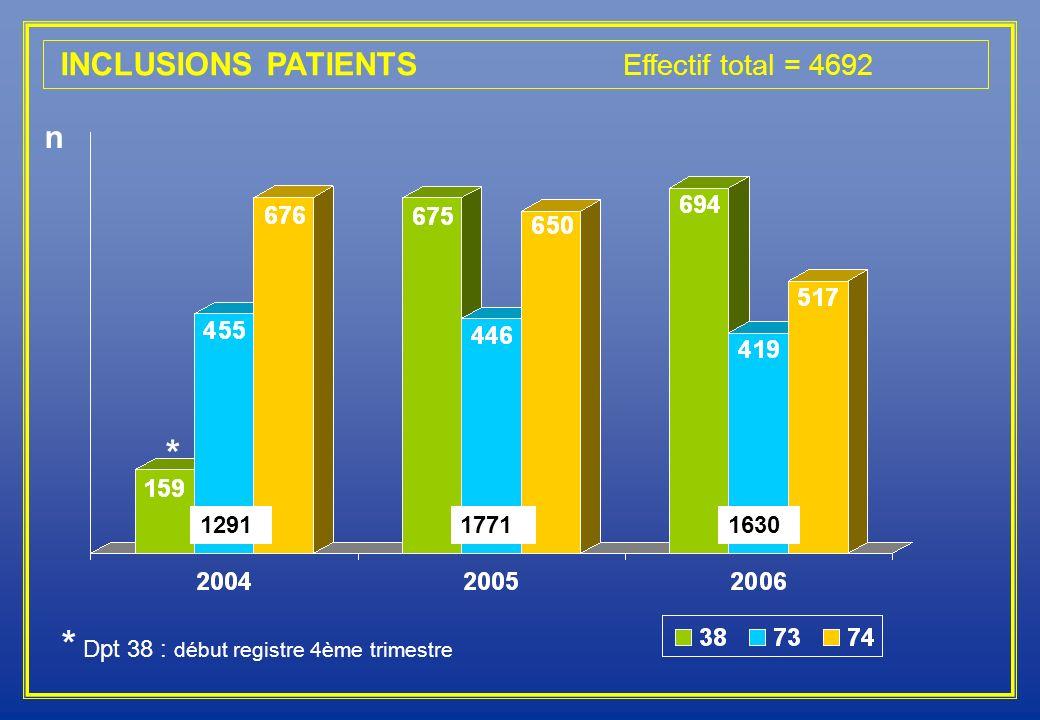 * 129117711630 * Dpt 38 : début registre 4ème trimestre INCLUSIONS PATIENTS Effectif total = 4692 n