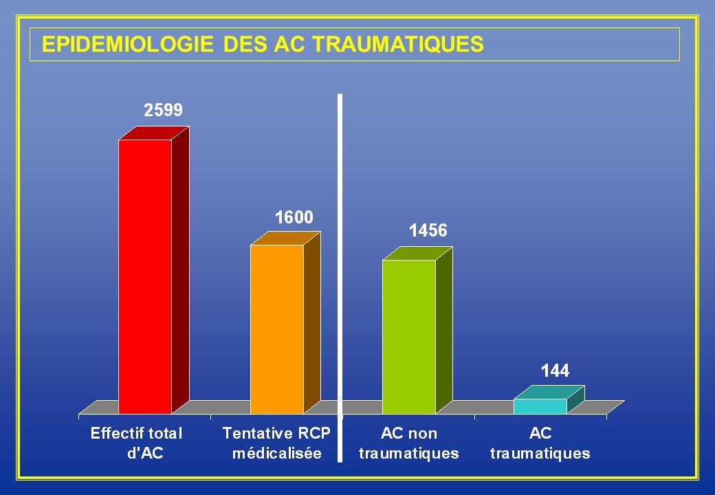 EPIDEMIOLOGIE DES AC TRAUMATIQUES