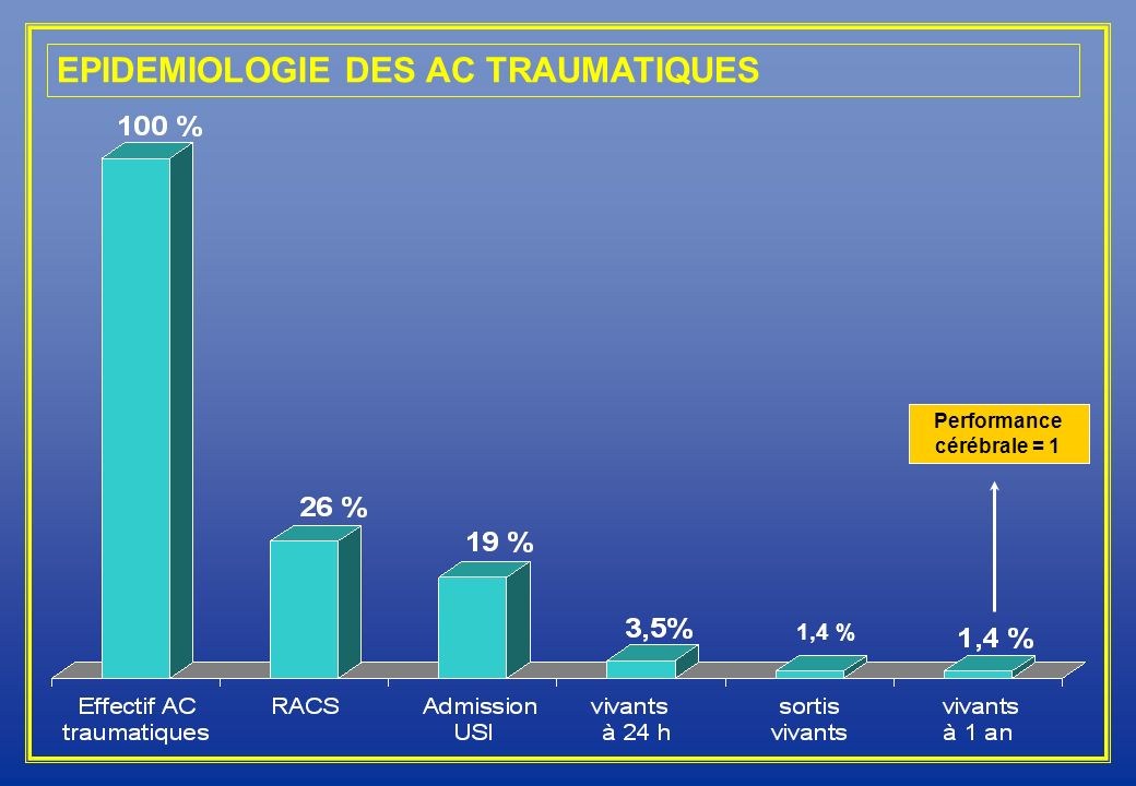 Performance cérébrale = 1 1,4 % EPIDEMIOLOGIE DES AC TRAUMATIQUES