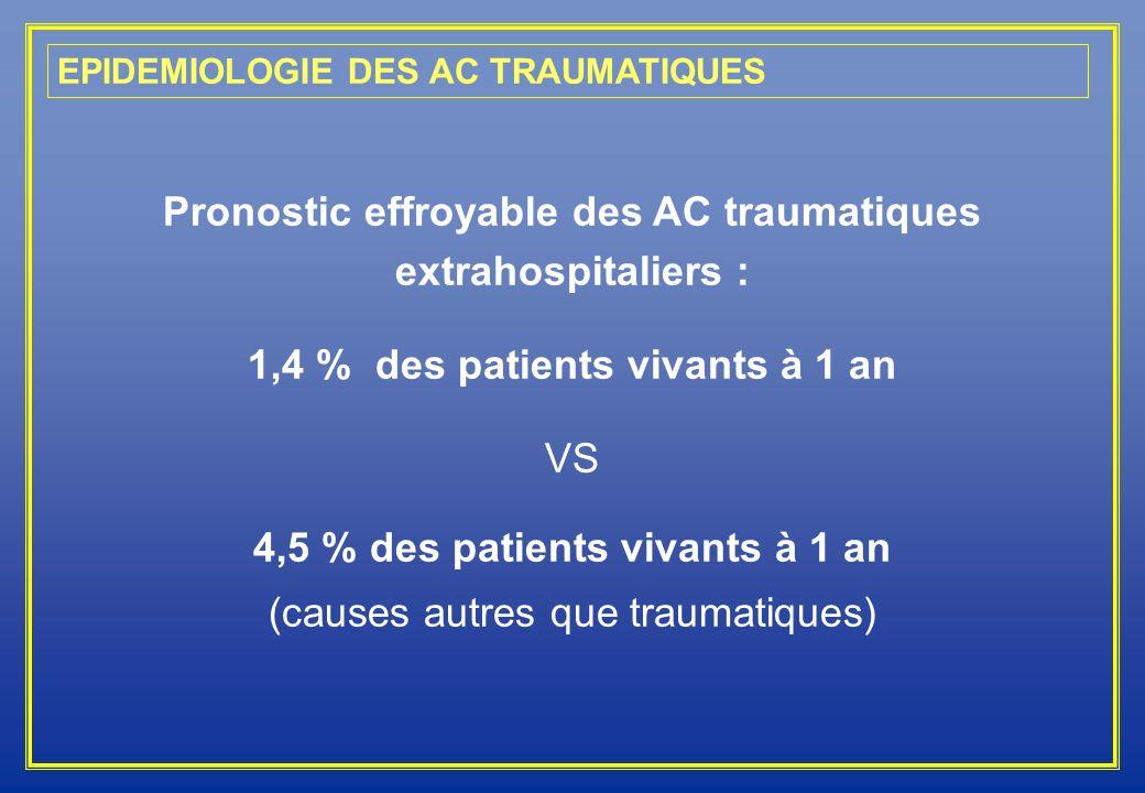Pronostic effroyable des AC traumatiques extrahospitaliers : 1,4 % des patients vivants à 1 an VS 4,5 % des patients vivants à 1 an (causes autres que