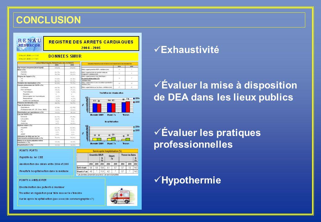 CONCLUSION Exhaustivité Évaluer la mise à disposition de DEA dans les lieux publics Évaluer les pratiques professionnelles Hypothermie