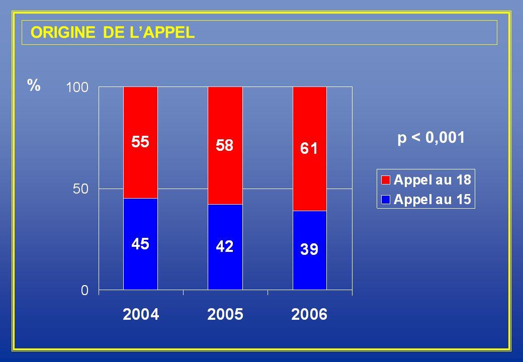 ORIGINE DE LAPPEL % p < 0,001