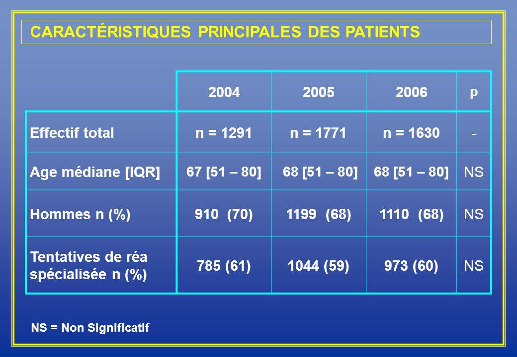 200420052006 p Effectif totaln = 1291n = 1771n = 1630- Age médiane [IQR] 67 [51 – 80] 68 [51 – 80] NS Hommes n (%)910 (70)1199 (68)1110 (68)NS Tentati