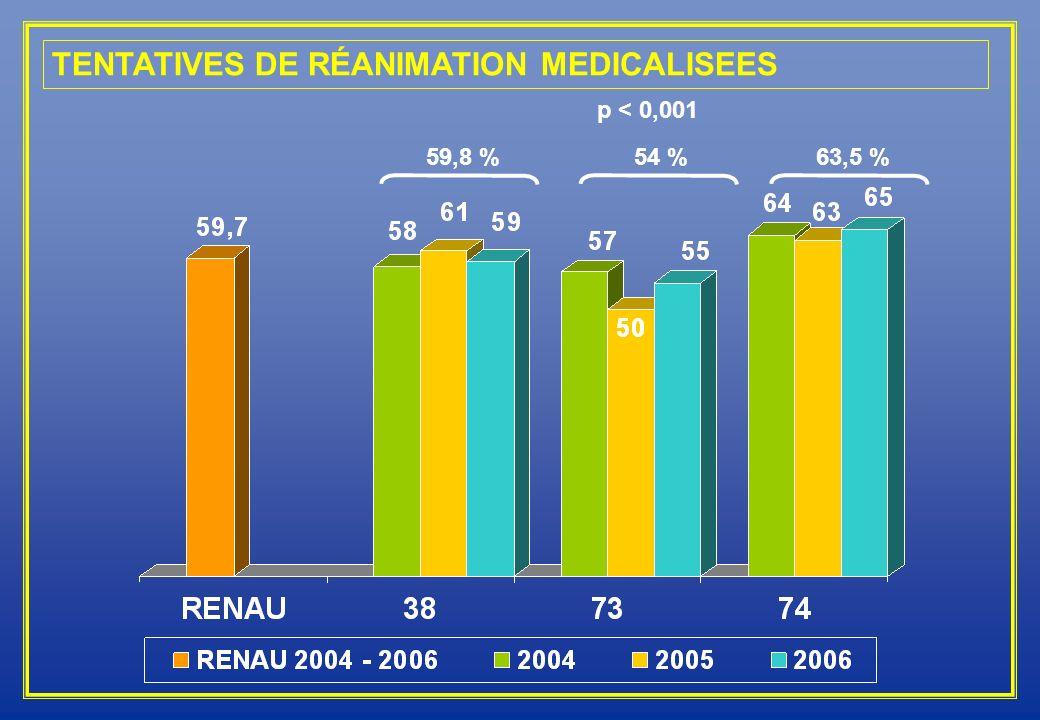 TENTATIVES DE RÉANIMATION MEDICALISEES 59,8 %54 %63,5 % p < 0,001