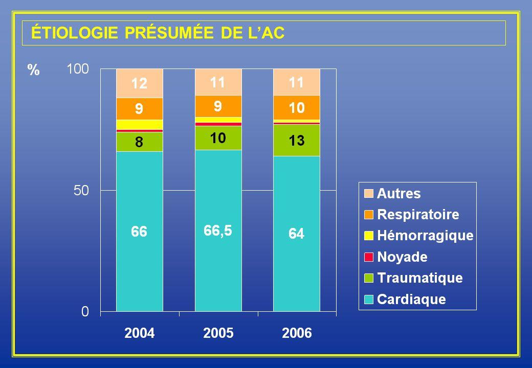 ÉTIOLOGIE PRÉSUMÉE DE LAC %