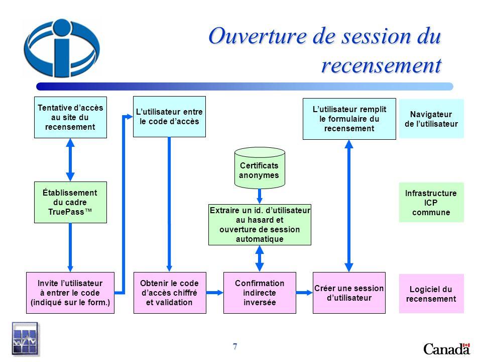 7 7 Ouverture de session du recensement Tentative daccès au site du recensement Établissement du cadre TruePass Invite lutilisateur à entrer le code (