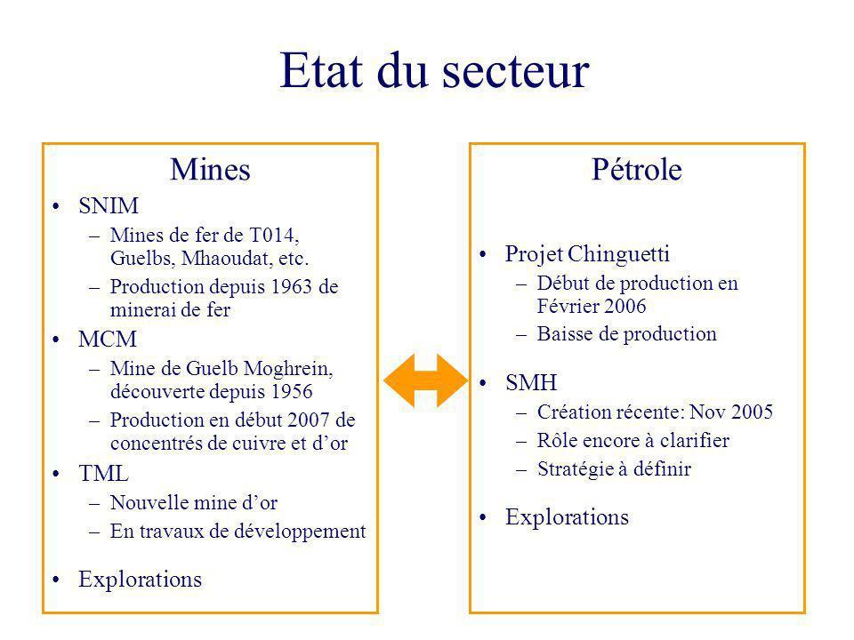 4 Etat du secteur Pétrole Projet Chinguetti –Début de production en Février 2006 –Baisse de production SMH –Création récente: Nov 2005 –Rôle encore à
