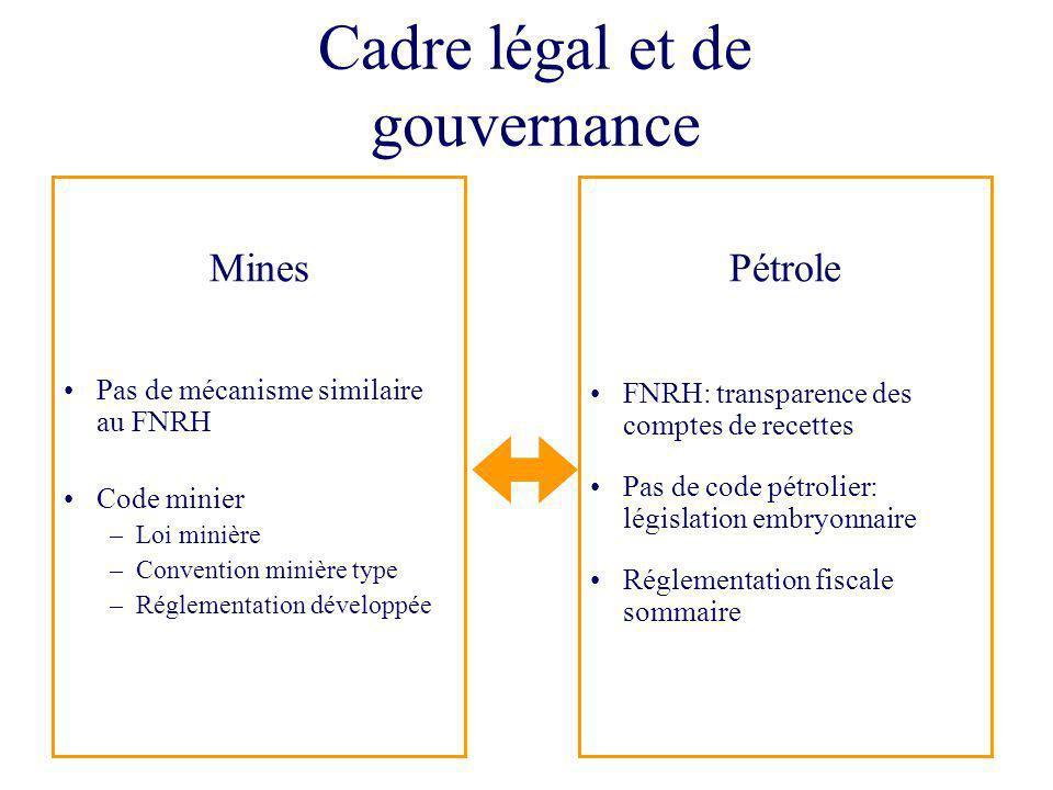 5 Cadre légal et de gouvernance Pétrole FNRH: transparence des comptes de recettes Pas de code pétrolier: législation embryonnaire Réglementation fisc