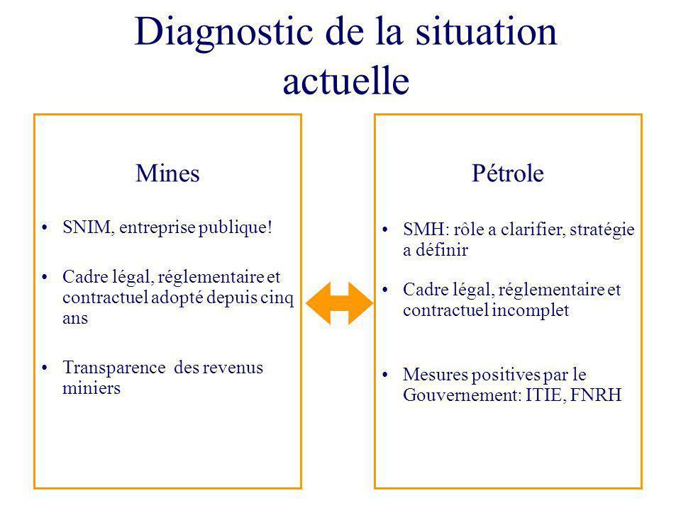 6 Diagnostic de la situation actuelle Pétrole SMH: rôle a clarifier, stratégie a définir Cadre légal, réglementaire et contractuel incomplet Mesures p