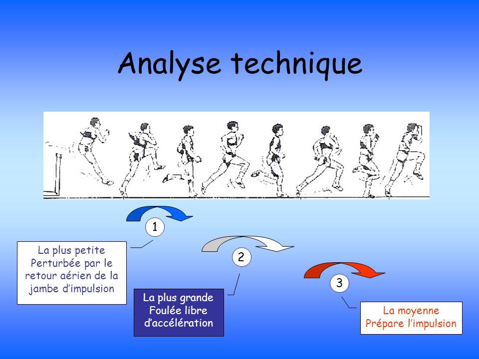 Analyse technique 1 La plus petite Perturbée par le retour aérien de la jambe dimpulsion 2 La plus grande Foulée libre daccélération 3 La moyenne Prép