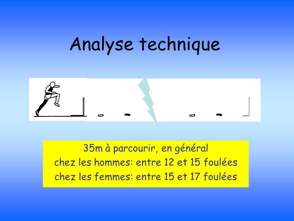 Analyse technique 35m à parcourir, en général chez les hommes: entre 12 et 15 foulées chez les femmes: entre 15 et 17 foulées
