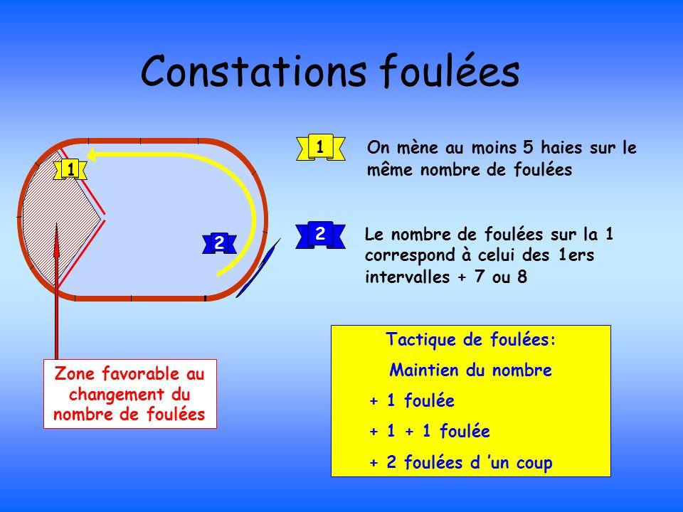 2Le nombre de foulées sur la 1 correspond à celui des 1ers intervalles + 7 ou 8 2 Tactique de foulées: Maintien du nombre + 1 foulée + 1 + 1 foulée +