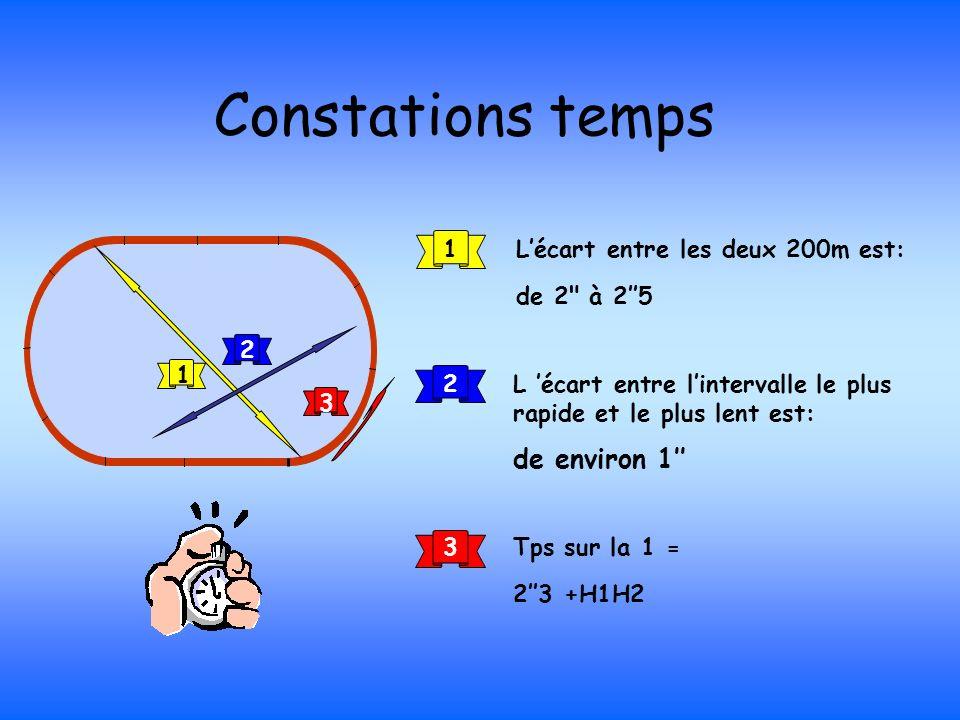 Constations temps 1 1Lécart entre les deux 200m est: de 2
