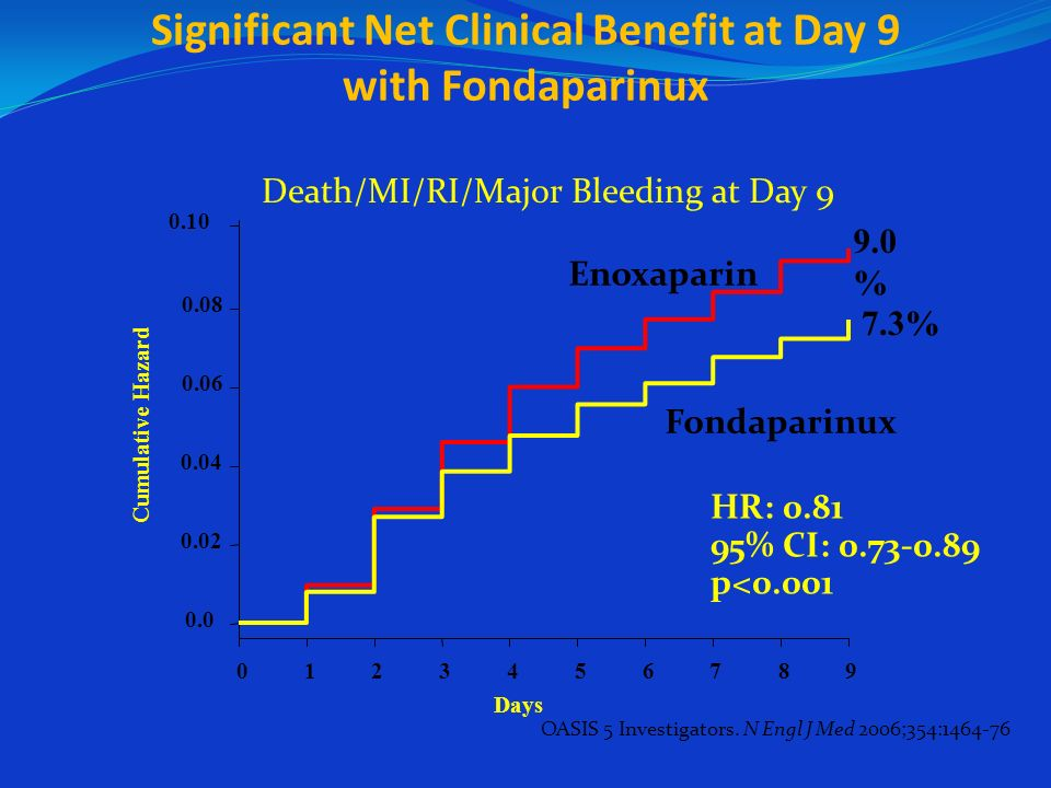 Significant Net Clinical Benefit at Day 9 with Fondaparinux Days 0.10 9.0 % Cumulative Hazard 0.0 0.02 0.04 0.06 0.08 0123456789 HR: 0.81 95% CI: 0.73