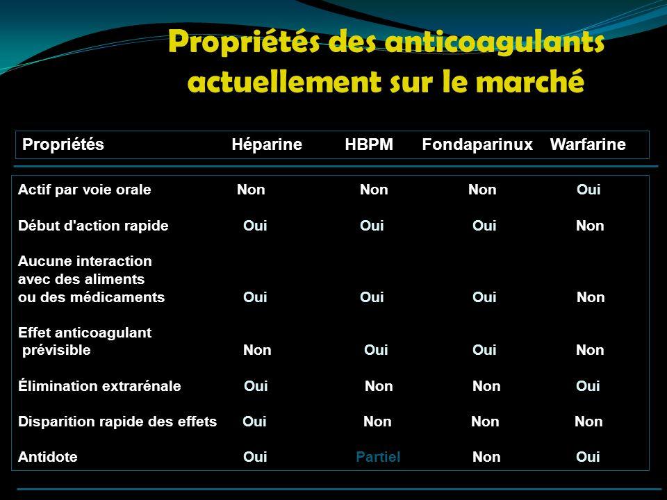 Propriétés des anticoagulants actuellement sur le marché Propriétés Héparine HBPM Fondaparinux Warfarine Actif par voie orale Non Non Non Oui Début d'