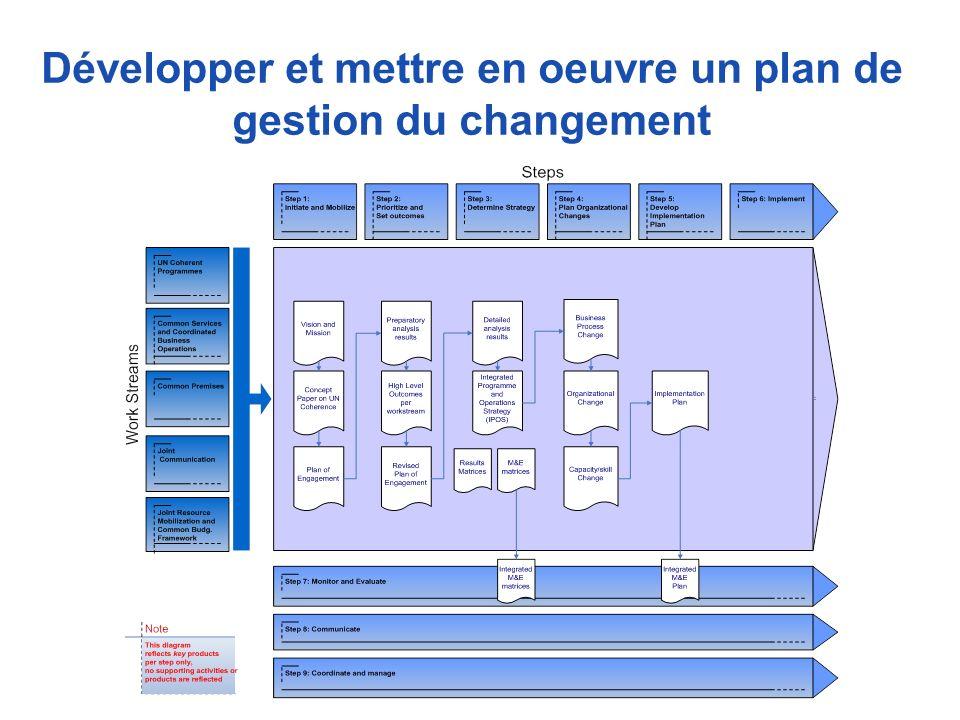 Développer et mettre en oeuvre un plan de gestion du changement