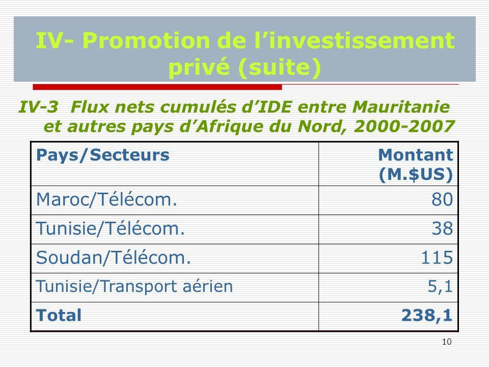 10 IV- Promotion de linvestissement privé (suite) IV-3 Flux nets cumulés dIDE entre Mauritanie et autres pays dAfrique du Nord, 2000-2007 Pays/SecteursMontant (M.$US) Maroc/Télécom.80 Tunisie/Télécom.38 Soudan/Télécom.115 Tunisie/Transport aérien5,1 Total238,1